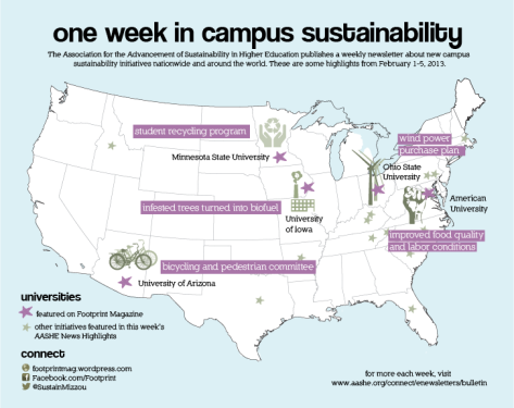 One week in campus sustainability. Infographic by Tina Casagrand